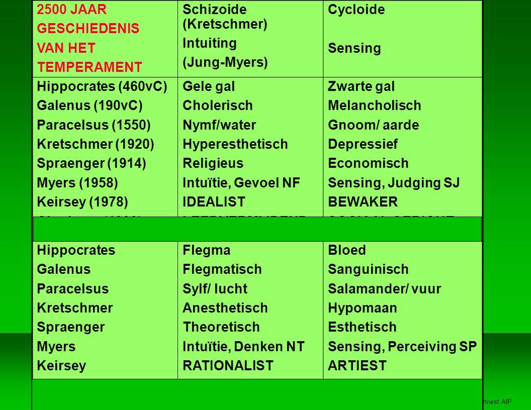 Jan Vertriest AIP 2500 JAAR GESCHIEDENIS VAN HET TEMPERAMENT Schizoide (Kretschmer) Intuiting (Jung-Myers) Cycloide Sensing Hippocrates (460vC) Galenus (190vC) Paracelsus (1550) Kretschmer (1920) Spraenger (1914) Myers (1958) Keirsey (1978) Cloninger (1993) Gele gal Cholerisch Nymf/water Hyperesthetisch Religieus Intuïtie, Gevoel NF IDEALIST LEEDVERMIJDEND Zwarte gal Melancholisch Gnoom/ aarde Depressief Economisch Sensing, Judging SJ BEWAKER SOCIAAL GERICHT Hippocrates Galenus Paracelsus Kretschmer Spraenger Myers Keirsey Cloninger Flegma Flegmatisch Sylf/ lucht Anesthetisch Theoretisch Intuïtie, Denken NT RATIONALIST VOLHARDEND Bloed Sanguinisch Salamander/ vuur Hypomaan Esthetisch Sensing, Perceiving SP ARTIEST PRIKKELZOEKEND
