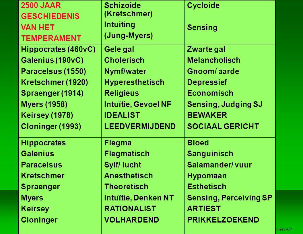 Jan Vertriest AIP 2500 JAAR GESCHIEDENIS VAN HET TEMPERAMENT Schizoide (Kretschmer) Intuiting (Jung-Myers) Cycloide Sensing Hippocrates (460vC) Galenius (190vC) Paracelsus (1550) Kretschmer (1920) Spraenger (1914) Myers (1958) Keirsey (1978) Cloninger (1993) Gele gal Cholerisch Nymf/water Hyperesthetisch Religieus Intuïtie, Gevoel NF IDEALIST LEEDVERMIJDEND Zwarte gal Melancholisch Gnoom/ aarde Depressief Economisch Sensing, Judging SJ BEWAKER SOCIAAL GERICHT Hippocrates Galenius Paracelsus Kretschmer Spraenger Myers Keirsey Cloninger Flegma Flegmatisch Sylf/ lucht Anesthetisch Theoretisch Intuïtie, Denken NT RATIONALIST VOLHARDEND Bloed Sanguinisch Salamander/ vuur Hypomaan Esthetisch Sensing, Perceiving SP ARTIEST PRIKKELZOEKEND