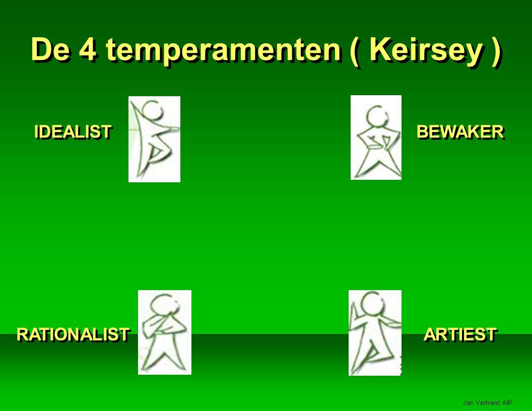 Jan Vertriest AIP De 4 temperamenten ( Keirsey ) IDEALIST RATIONALIST BEWAKER ARTIEST