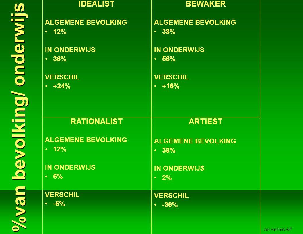Jan Vertriest AIP IDEALIST ALGEMENE BEVOLKING 12% IN ONDERWIJS 36% VERSCHIL +24% BEWAKER ALGEMENE BEVOLKING 38% IN ONDERWIJS 56% VERSCHIL +16% RATIONALIST ALGEMENE BEVOLKING 12% IN ONDERWIJS 6% VERSCHIL -6% ARTIEST ALGEMENE BEVOLKING 38% IN ONDERWIJS 2% VERSCHIL -36% %van bevolking/ onderwijs