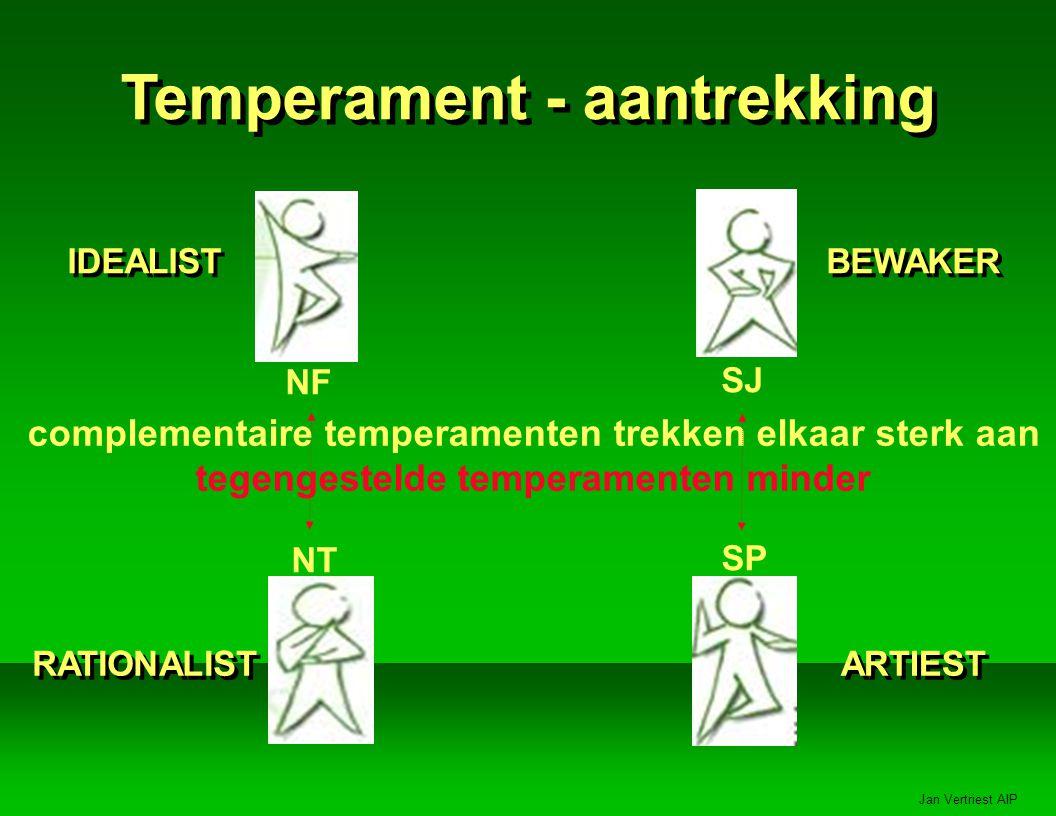 Temperament - aantrekking IDEALIST RATIONALIST BEWAKER ARTIEST complementaire temperamenten trekken elkaar sterk aan tegengestelde temperamenten minder NF NT SJ SP
