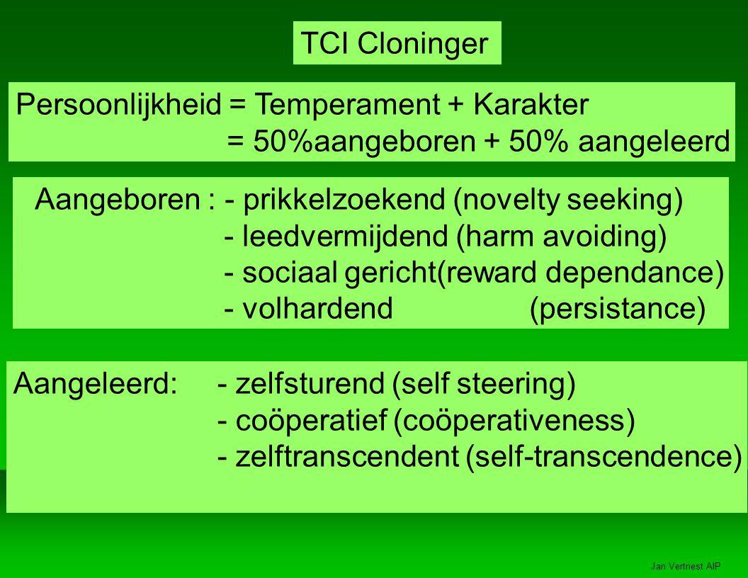Jan Vertriest AIP Persoonlijkheid = Temperament + Karakter = 50%aangeboren + 50% aangeleerd TCI Cloninger Aangeboren : - prikkelzoekend (novelty seeking) - leedvermijdend (harm avoiding) - sociaal gericht(reward dependance) - volhardend (persistance) Aangeleerd:- zelfsturend (self steering) - coöperatief (coöperativeness) - zelftranscendent (self-transcendence)