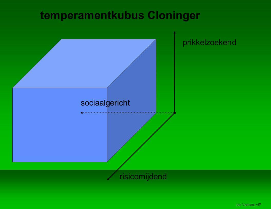 Jan Vertriest AIP temperamentkubus Cloninger prikkelzoekend risicomijdend sociaalgericht