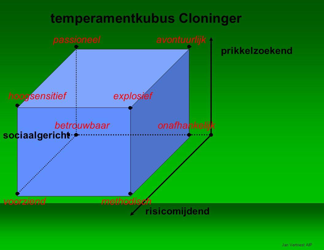 Jan Vertriest AIP temperamentkubus Cloninger prikkelzoekend risicomijdend sociaalgericht passioneelavontuurlijk onafhankelijk methodischvoorziend hoogsensitief betrouwbaar explosief