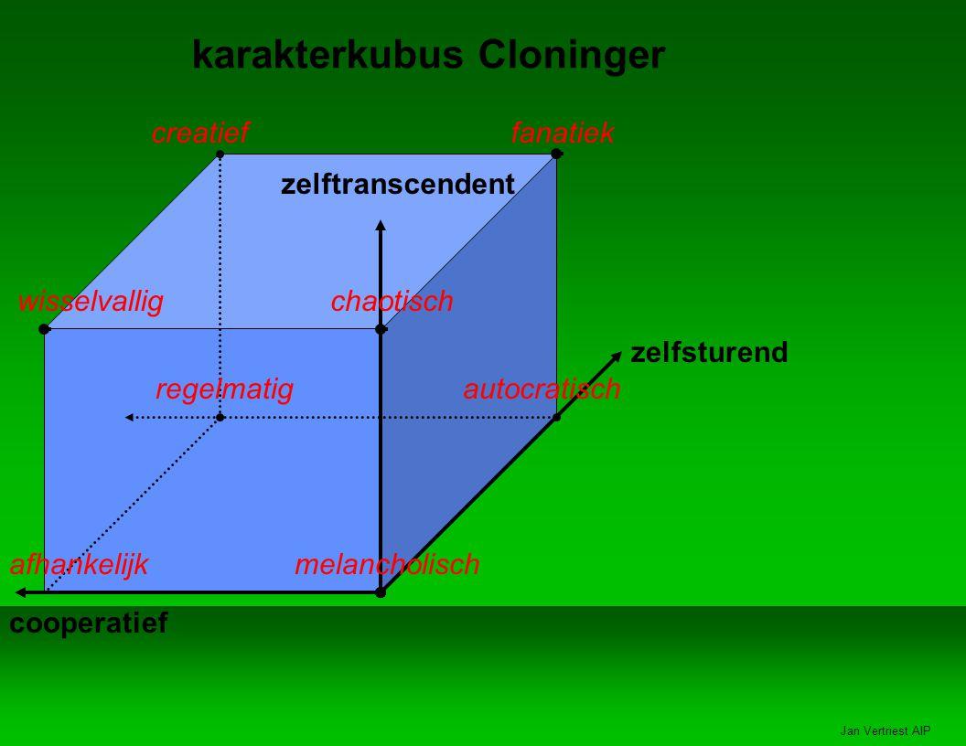 Jan Vertriest AIP karakterkubus Cloninger zelftranscendent zelfsturend cooperatief creatieffanatiek wisselvalligchaotisch regelmatig afhankelijk autocratisch melancholisch