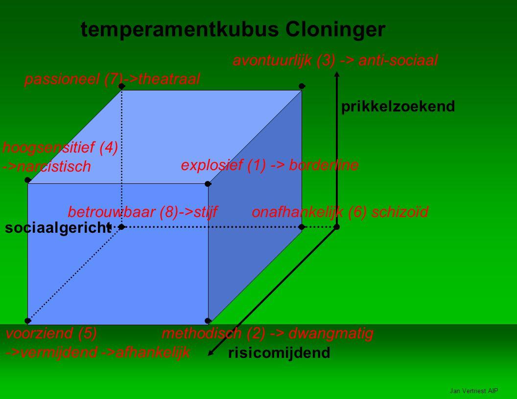 Jan Vertriest AIP temperamentkubus Cloninger prikkelzoekend risicomijdend sociaalgericht passioneel (7)->theatraal avontuurlijk (3) -> anti-sociaal onafhankelijk (6) schizoïd methodisch (2) -> dwangmatigvoorziend (5) ->vermijdend ->afhankelijk hoogsensitief (4) ->narcistisch betrouwbaar (8)->stijf explosief (1) -> borderline