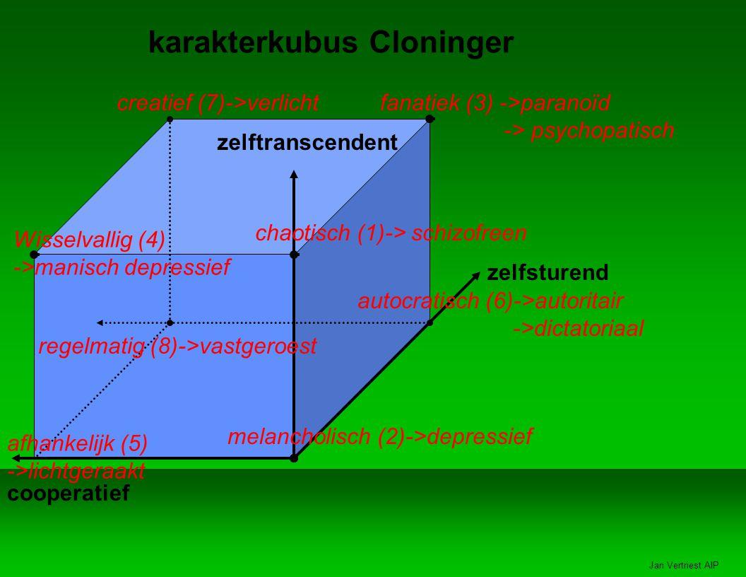 Jan Vertriest AIP karakterkubus Cloninger zelftranscendent zelfsturend cooperatief creatief (7)->verlichtfanatiek (3) ->paranoïd -> psychopatisch Wisselvallig (4) ->manisch depressief chaotisch (1)-> schizofreen regelmatig (8)->vastgeroest afhankelijk (5) ->lichtgeraakt autocratisch (6)->autoritair ->dictatoriaal melancholisch (2)->depressief