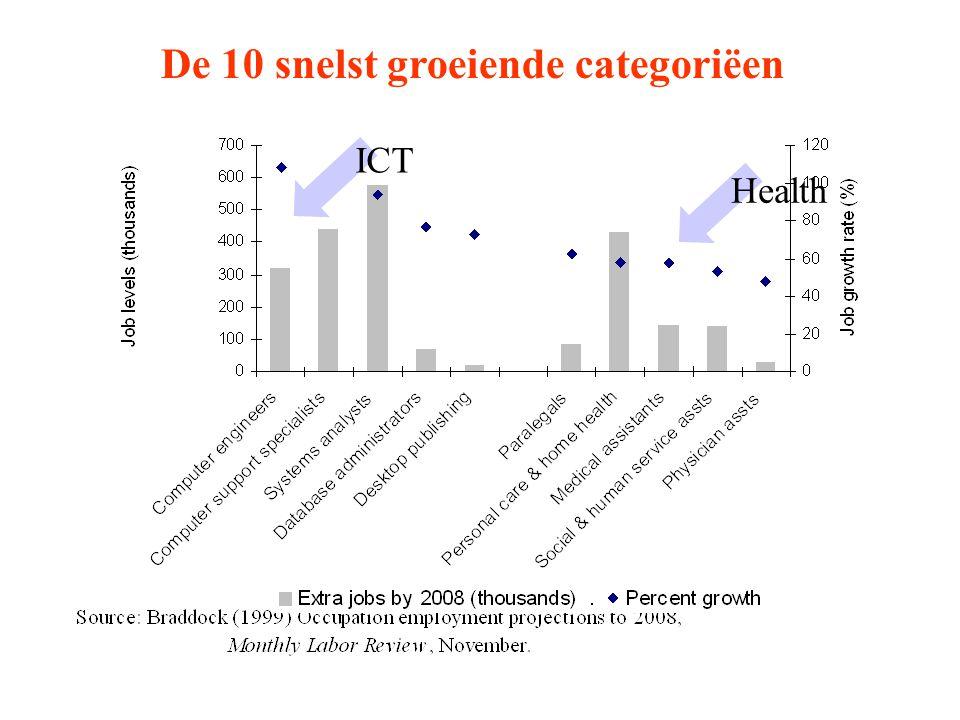 ICT Health De 10 snelst groeiende categoriëen