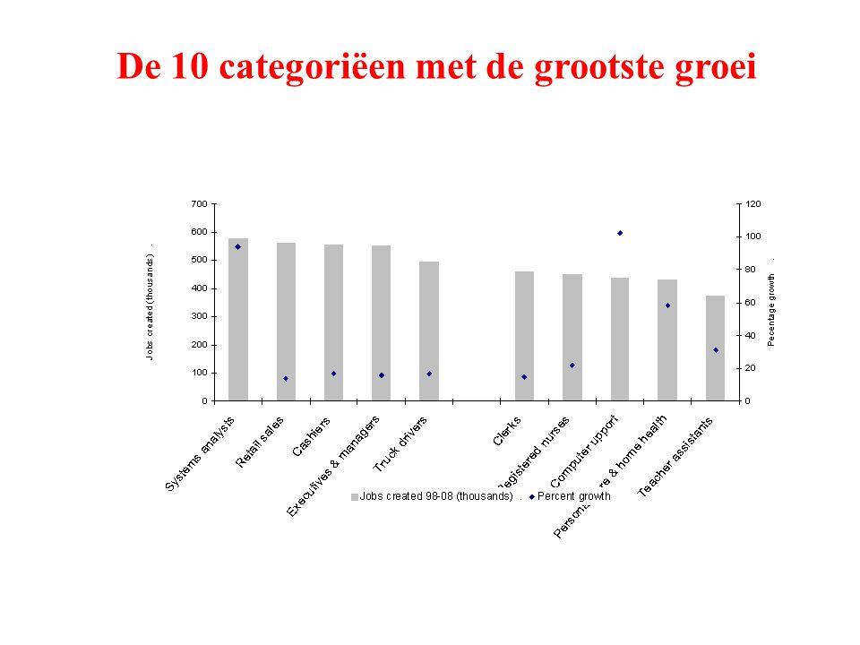 De 10 categoriëen met de grootste groei