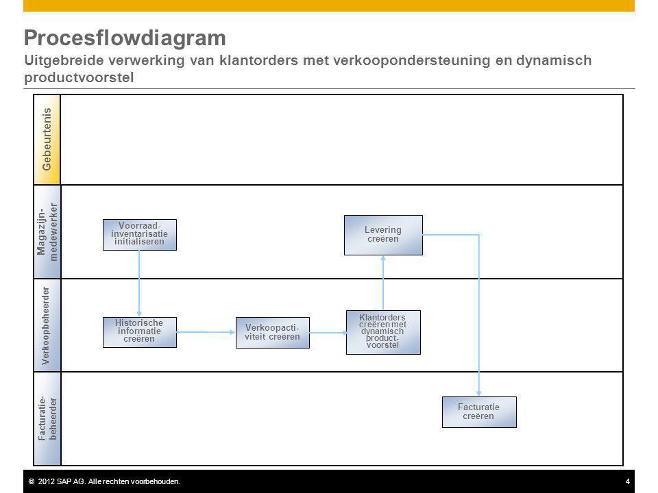 ©2012 SAP AG. Alle rechten voorbehouden.4 Procesflowdiagram Uitgebreide verwerking van klantorders met verkoopondersteuning en dynamisch productvoorst