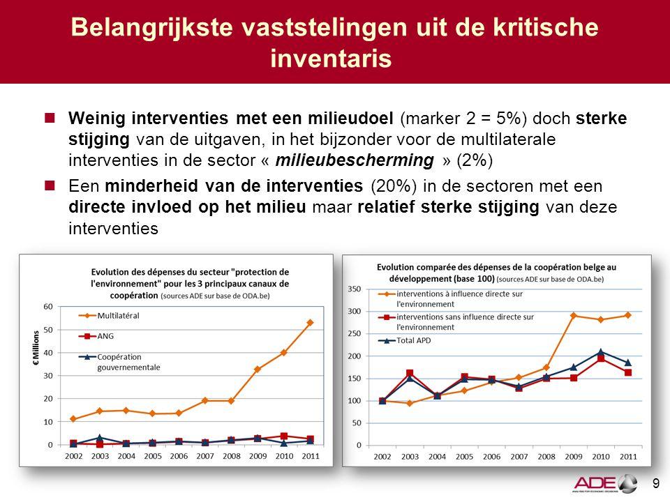 9 Belangrijkste vaststelingen uit de kritische inventaris Weinig interventies met een milieudoel (marker 2 = 5%) doch sterke stijging van de uitgaven, in het bijzonder voor de multilaterale interventies in de sector « milieubescherming » (2%) Een minderheid van de interventies (20%) in de sectoren met een directe invloed op het milieu maar relatief sterke stijging van deze interventies