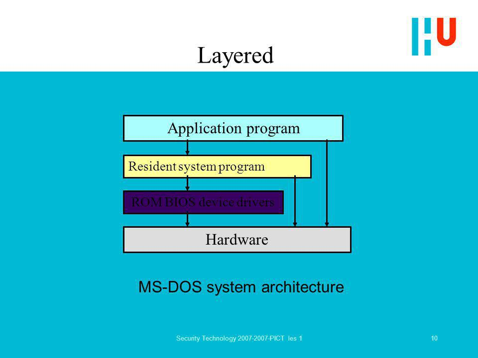 10Security Technology 2007-2007-PICT les 1 Layered Hardware ROM BIOS device drivers Resident system program Application program MS-DOS system architecture