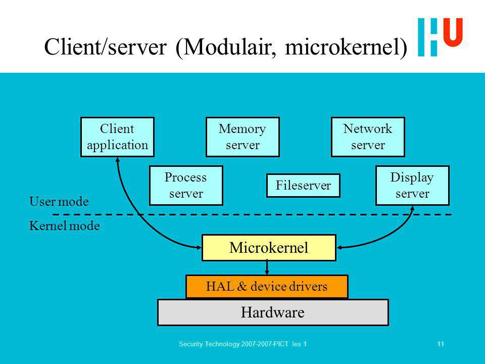 11Security Technology 2007-2007-PICT les 1 Client/server (Modulair, microkernel) User mode Kernel mode Microkernel Hardware Client application Process server Memory server Fileserver Network server Display server HAL & device drivers