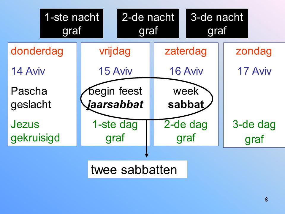 8 donderdag 14 Aviv Pascha geslacht Jezus gekruisigd vrijdag 15 Aviv begin feest jaarsabbat 1-ste dag graf zaterdag 16 Aviv week sabbat 2-de dag graf
