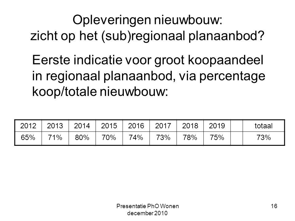 Presentatie PhO Wonen december 2010 16 Opleveringen nieuwbouw: zicht op het (sub)regionaal planaanbod.