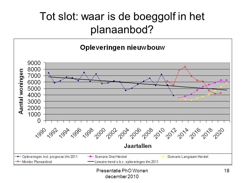 Presentatie PhO Wonen december 2010 18 Tot slot: waar is de boeggolf in het planaanbod?