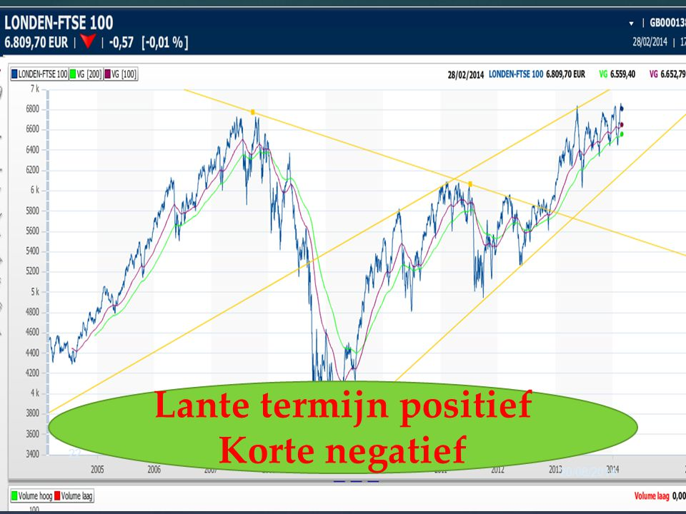20/08/2014 22 Lante termijn positief Korte negatief