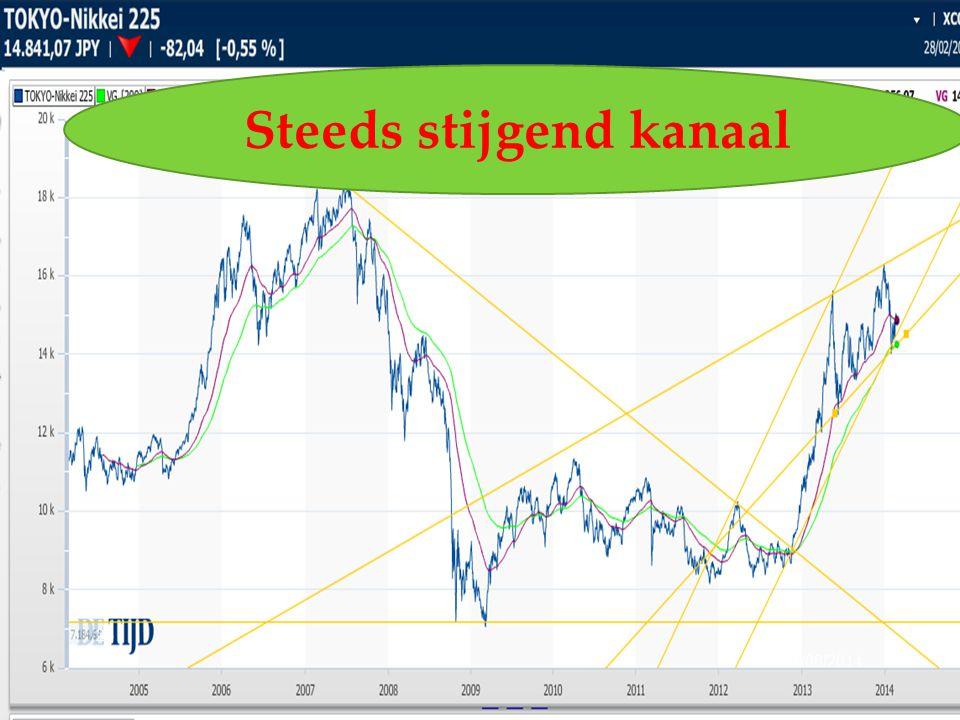 20/08/2014 26 Steeds stijgend kanaal