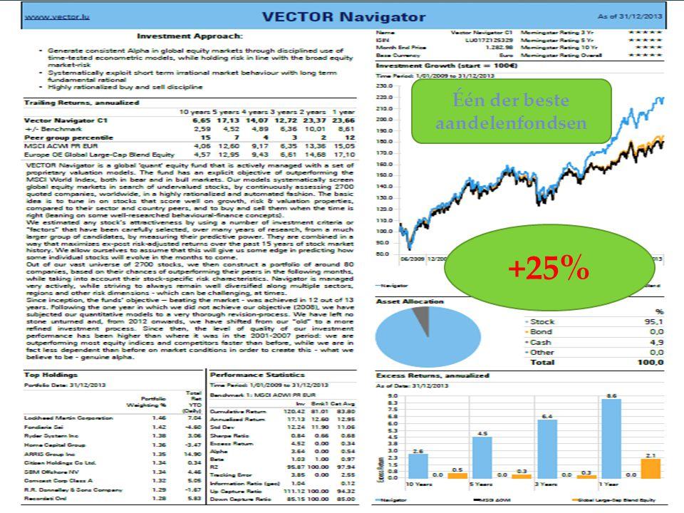 9 +25% Één der beste aandelenfondsen