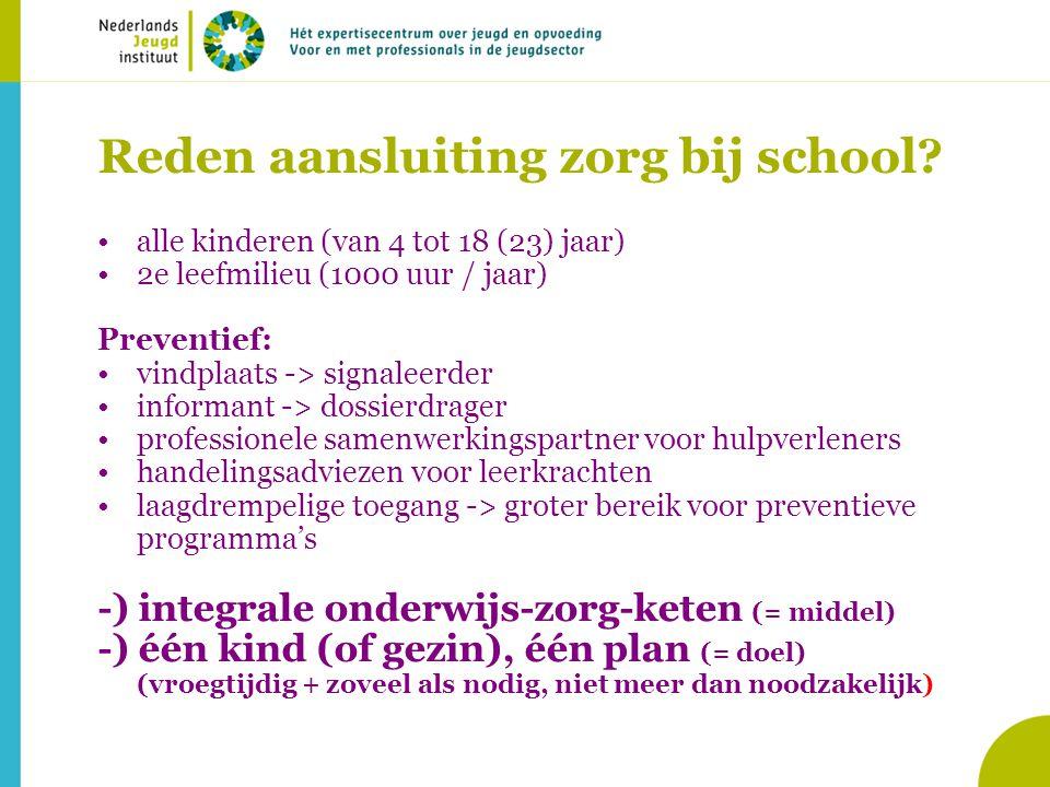 WAT WERKT REGIE – KADER – RESULTAAT ZORG in en om de SCHOOL (ZioS) – Zorgteam op schoolniveau – Zorg en Adviesteam op niveau samenwerkingsverband