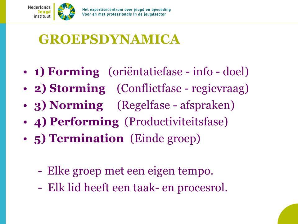 GROEPSDYNAMICA 1) Forming (oriëntatiefase - info - doel) 2) Storming (Conflictfase - regievraag) 3) Norming (Regelfase - afspraken) 4) Performing (Productiviteitsfase) 5) Termination (Einde groep) -Elke groep met een eigen tempo.