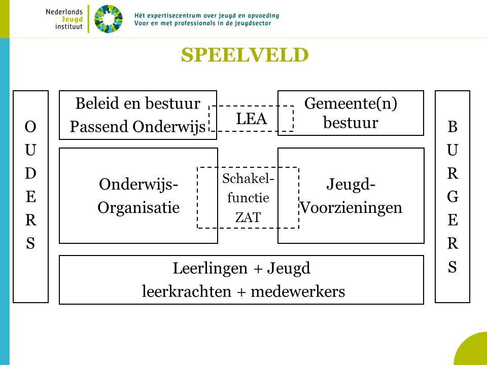 SPEELVELD Leerlingen + Jeugd leerkrachten + medewerkers Onderwijs- Organisatie Beleid en bestuur Passend OnderwijsOUDERSOUDERS Jeugd- Voorzieningen Schakel- functie ZAT Gemeente(n) bestuur LEA BURGERSBURGERS