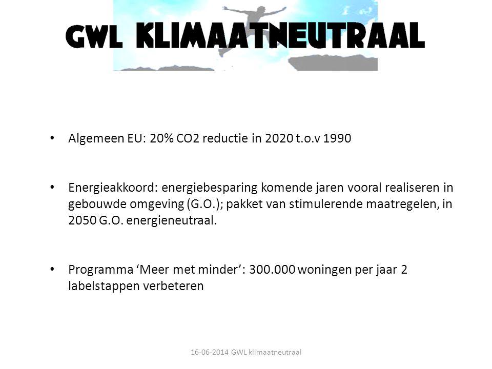 Algemeen EU: 20% CO2 reductie in 2020 t.o.v 1990 Energieakkoord: energiebesparing komende jaren vooral realiseren in gebouwde omgeving (G.O.); pakket