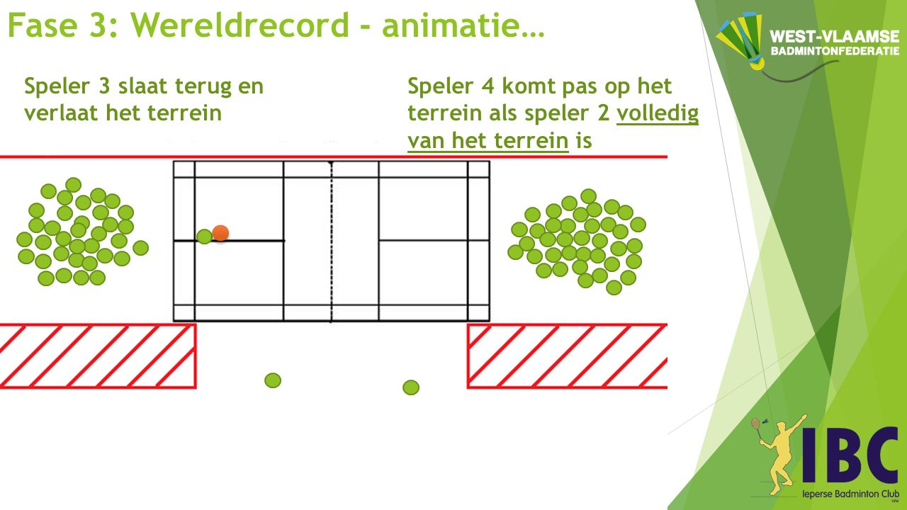 Fase 3: Wereldrecord - animatie… Speler 4 komt pas op het terrein als speler 2 volledig van het terrein is Speler 3 slaat terug en verlaat het terrein