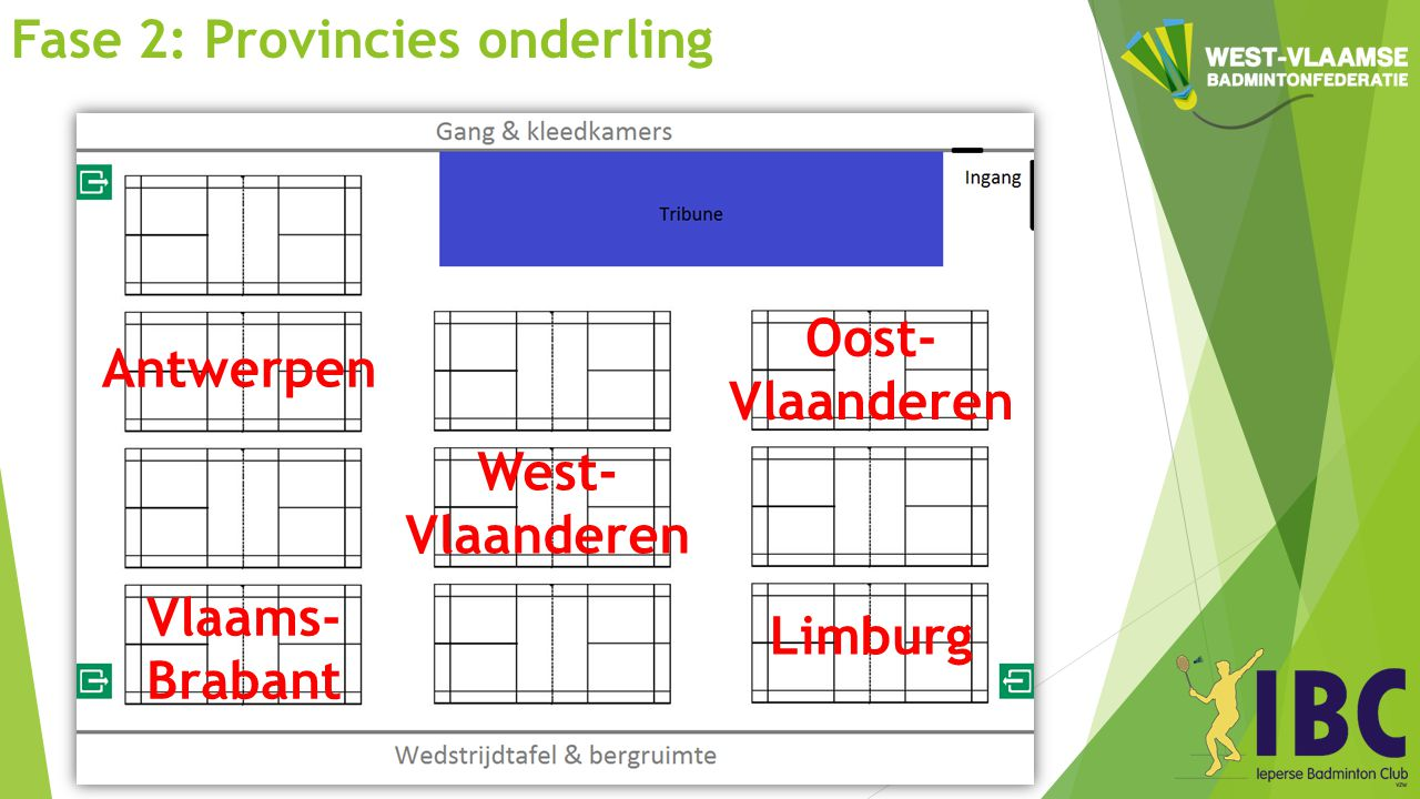Fase 2: Provincies onderling West- Vlaanderen Antwerpen Oost- Vlaanderen Limburg Vlaams- Brabant