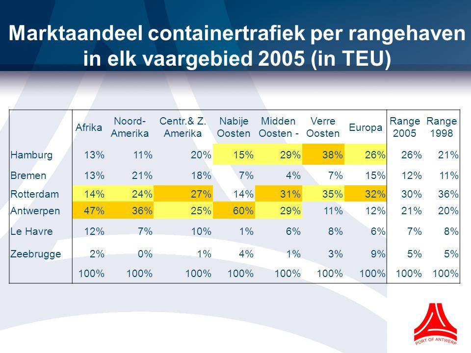 Marktaandeel containertrafiek per rangehaven in elk vaargebied 2005 (in TEU) Afrika Noord- Amerika Centr.& Z.