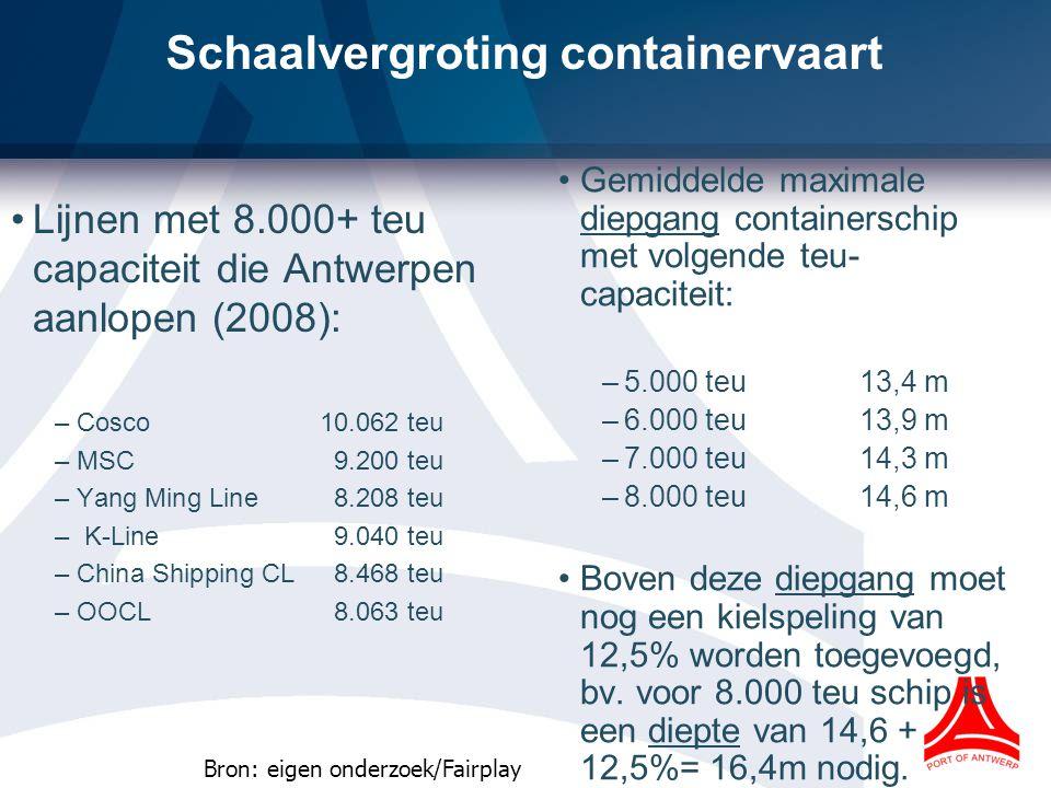Schaalvergroting containervaart Lijnen met 8.000+ teu capaciteit die Antwerpen aanlopen (2008): –Cosco 10.062 teu –MSC9.200 teu –Yang Ming Line8.208 teu – K-Line9.040 teu –China Shipping CL8.468 teu –OOCL8.063 teu Gemiddelde maximale diepgang containerschip met volgende teu- capaciteit: –5.000 teu13,4 m –6.000 teu13,9 m –7.000 teu14,3 m –8.000 teu14,6 m Boven deze diepgang moet nog een kielspeling van 12,5% worden toegevoegd, bv.