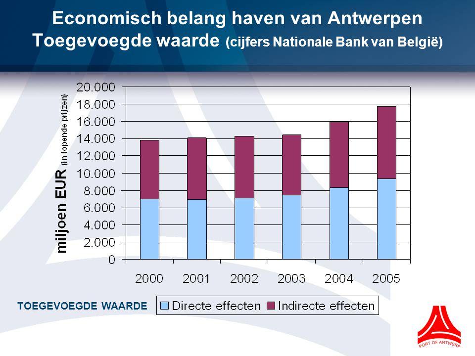 World port Marktaandelen grote containerhavens in de Hamburg-Le Havre range