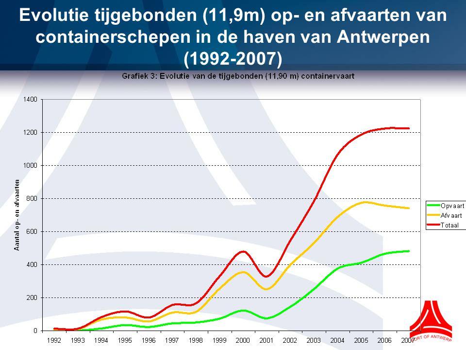 Evolutie tijgebonden (11,9m) op- en afvaarten van containerschepen in de haven van Antwerpen (1992-2007)