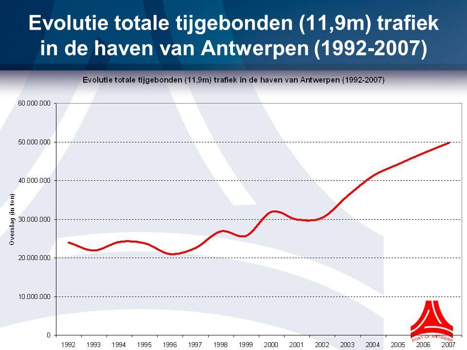 Evolutie totale tijgebonden (11,9m) trafiek in de haven van Antwerpen (1992-2007)
