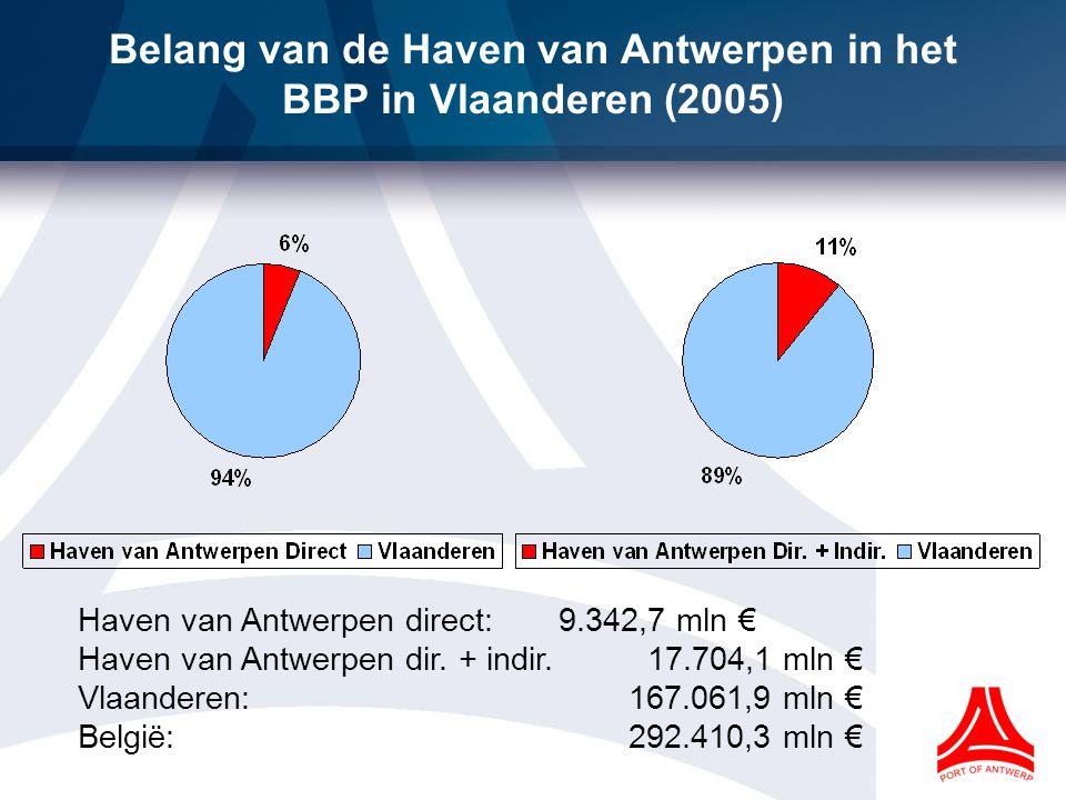 Belang van de Haven van Antwerpen in het BBP in Vlaanderen (2005) Haven van Antwerpen direct: 9.342,7 mln € Haven van Antwerpen dir.