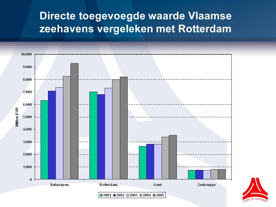 Kost van maritiem transport vermindert, kost van vervoer over land verhoogt