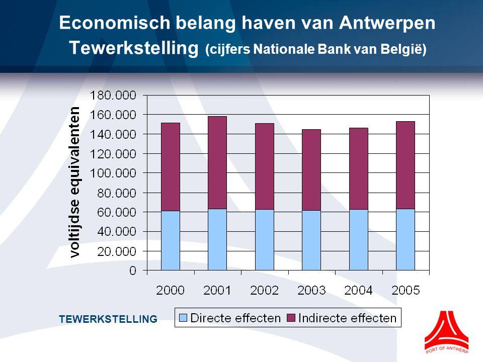 TEWERKSTELLING Economisch belang haven van Antwerpen Tewerkstelling (cijfers Nationale Bank van België)
