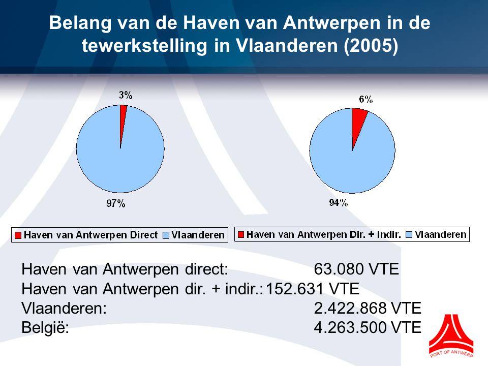 Belang van de Haven van Antwerpen in de tewerkstelling in Vlaanderen (2005) Haven van Antwerpen direct:63.080 VTE Haven van Antwerpen dir.