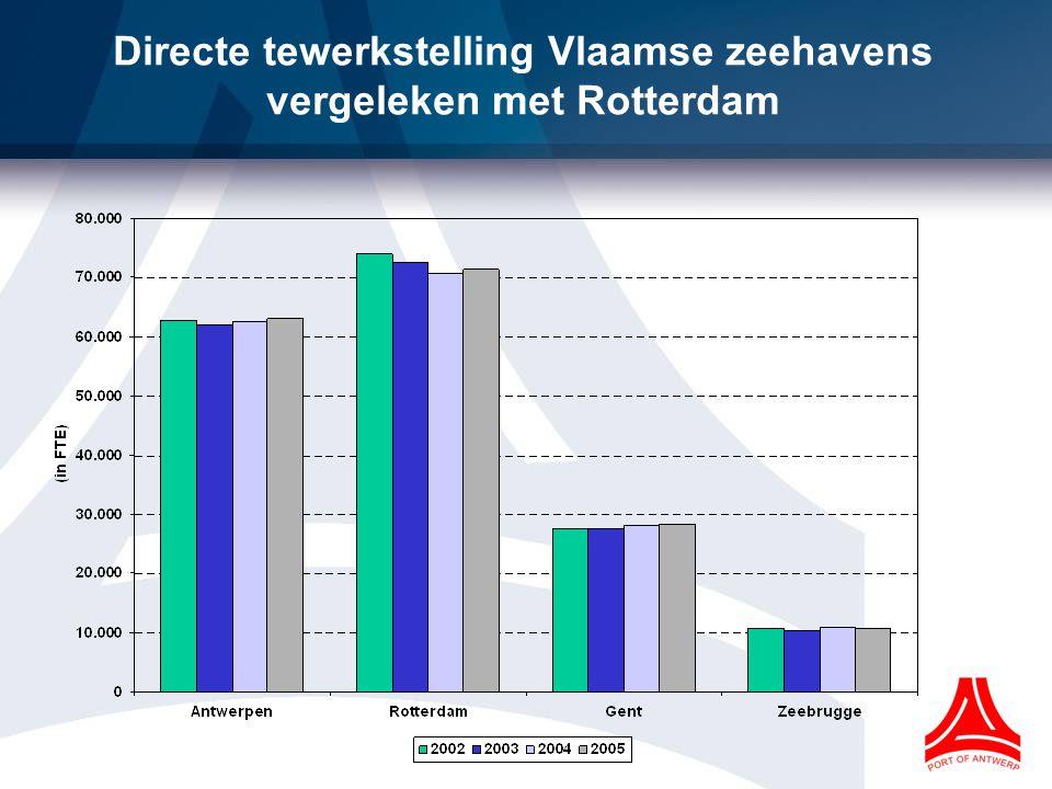 Directe tewerkstelling Vlaamse zeehavens vergeleken met Rotterdam