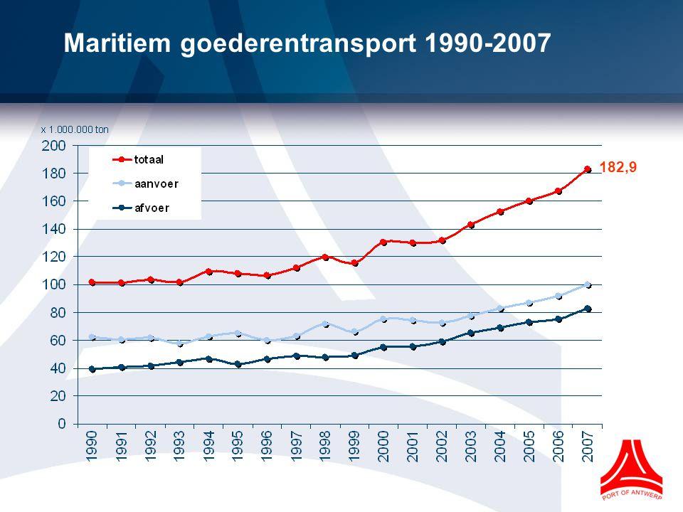 Maritiem goederentransport 1990-2007 Containers 94,5