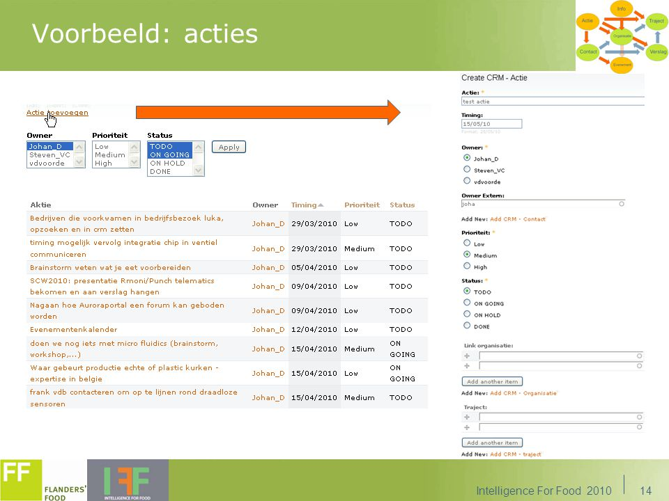 Voorbeeld: acties Intelligence For Food 201014
