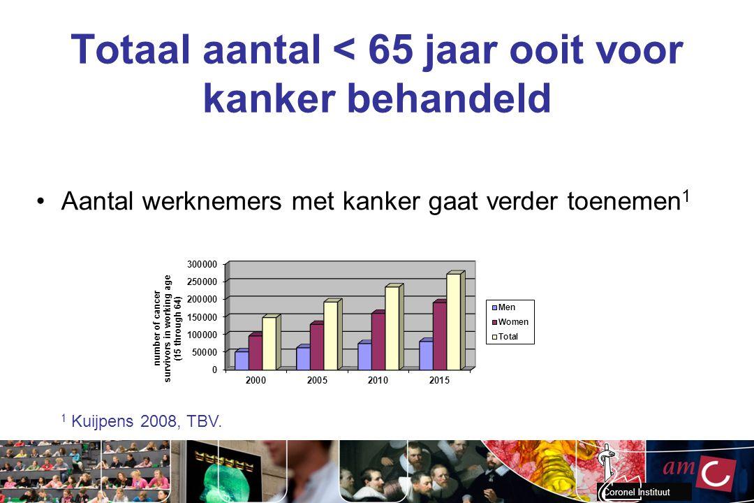 Coronel Instituut Totaal aantal < 65 jaar ooit voor kanker behandeld Aantal werknemers met kanker gaat verder toenemen 1 1 Kuijpens 2008, TBV.