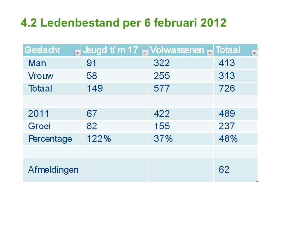 4.2 Ledenbestand per 6 februari 2012