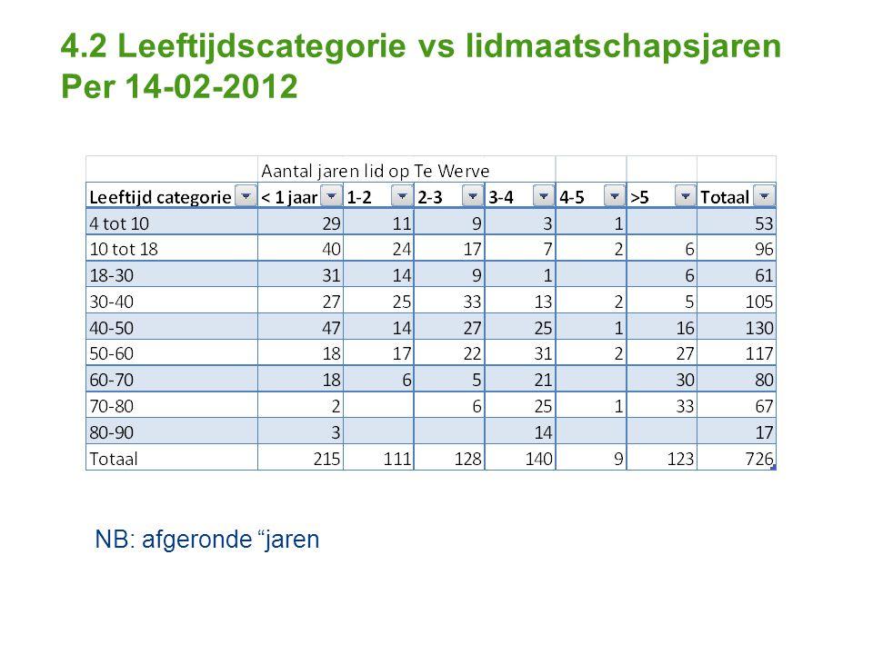 4.2 Leeftijdscategorie vs lidmaatschapsjaren Per 14-02-2012 NB: afgeronde jaren
