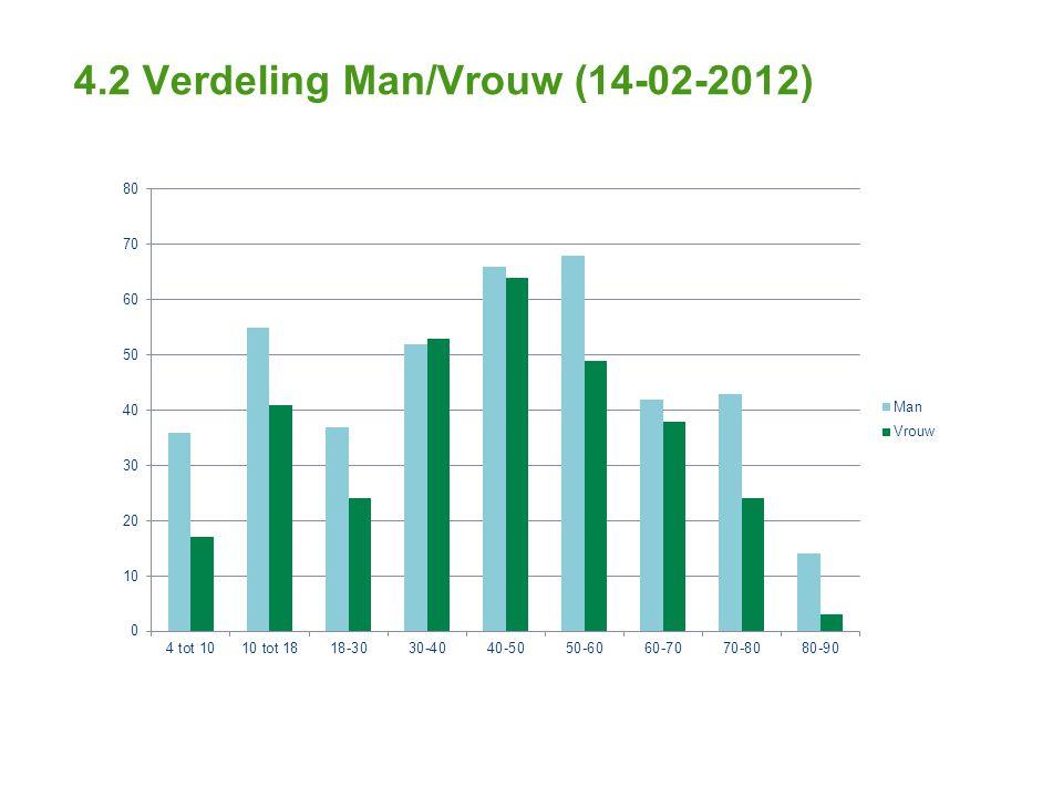 4.2 Verdeling Man/Vrouw (14-02-2012)