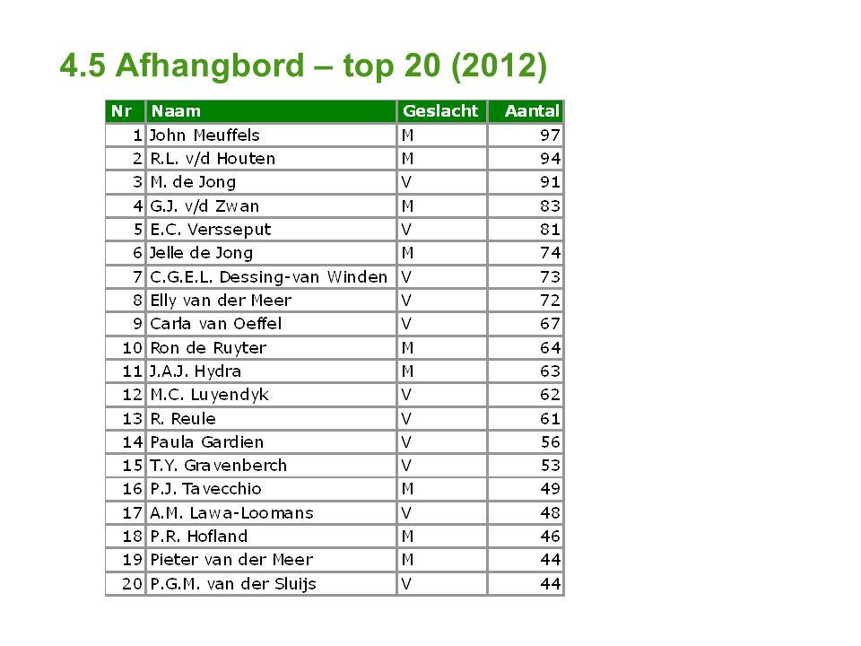 4.5 Afhangbord – top 20 (2012)