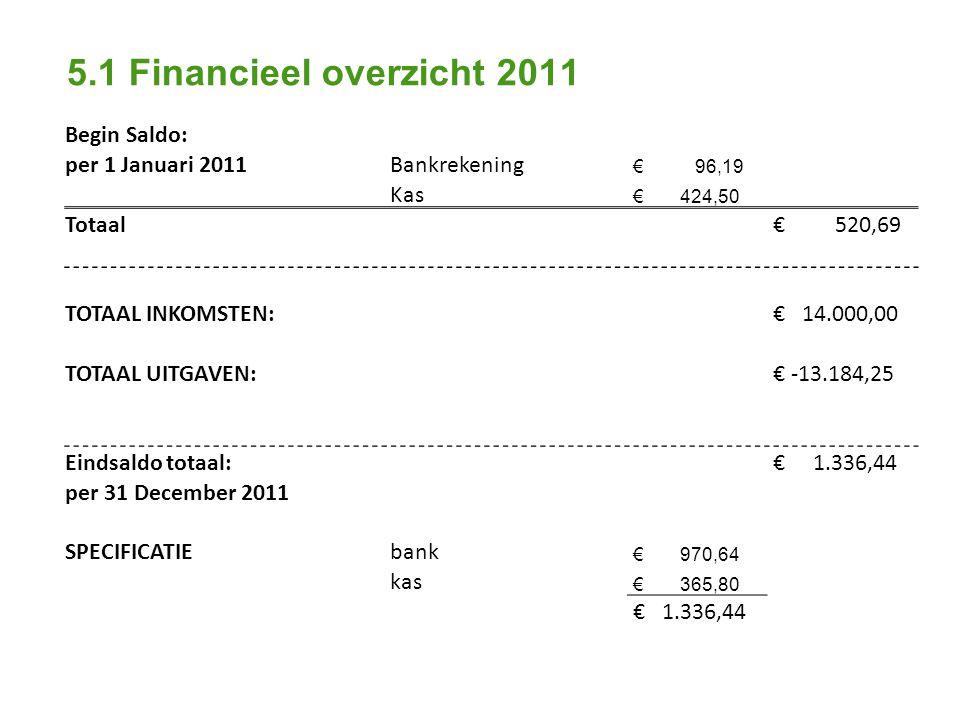 5.1 Financieel overzicht 2011 Begin Saldo: per 1 Januari 2011Bankrekening € 96,19 Kas € 424,50 Totaal € 520,69 TOTAAL INKOMSTEN: € 14.000,00 TOTAAL UITGAVEN: € -13.184,25 Eindsaldo totaal: € 1.336,44 per 31 December 2011 SPECIFICATIEbank € 970,64 kas € 365,80 € 1.336,44