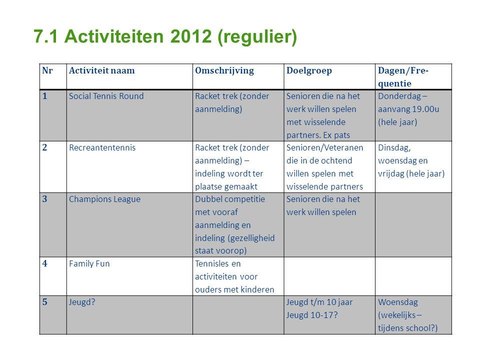 7.1 Activiteiten 2012 (regulier) NrActiviteit naamOmschrijvingDoelgroep Dagen/Fre- quentie 1 Social Tennis Round Racket trek (zonder aanmelding) Senioren die na het werk willen spelen met wisselende partners.