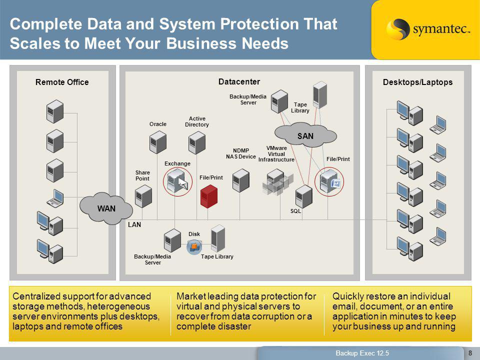 29 Backup Exec 12.5 Flexible Offsite Protection Enhancing Your Disaster Recovery Efforts –Select up to two offsite destinations –Offsite destinations can include DAS, network locations, even FTP Protected System NAS / SAN DAS Primary Destination Primary Destination FTP Server Recovery Point Copy Recovery Point Copy Recovery Point Copy Recovery Point Copy Recovery Point Copy Recovery Point Copy 29