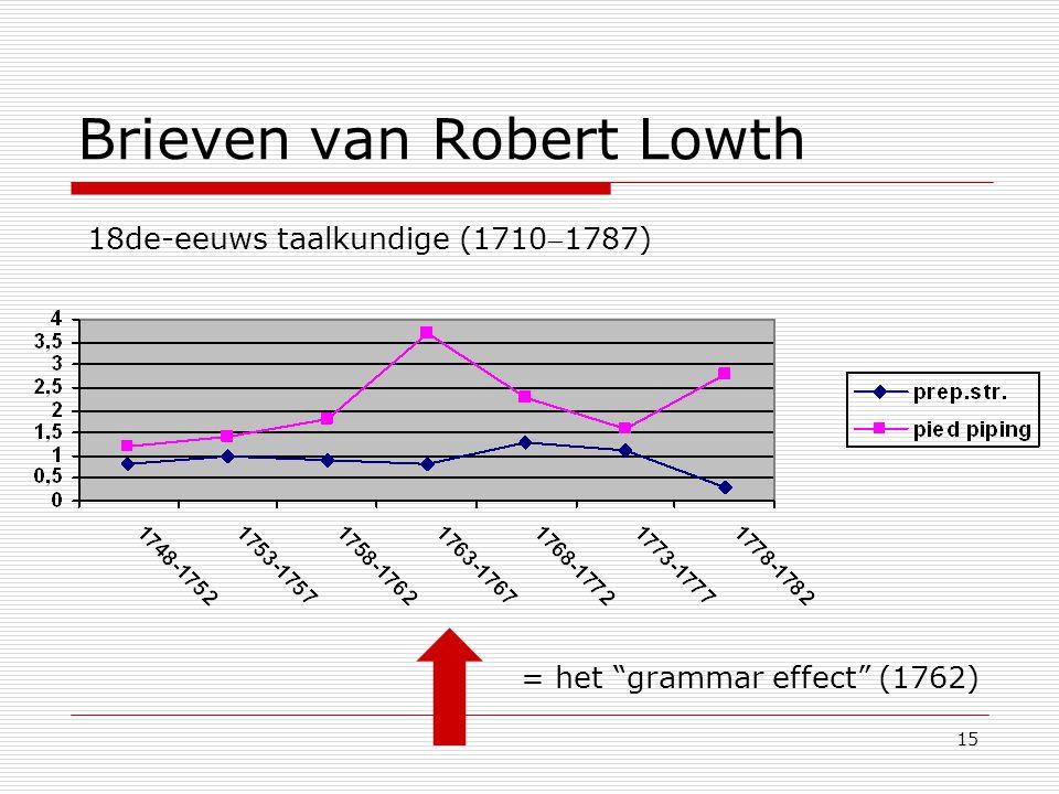 15 Brieven van Robert Lowth = het grammar effect (1762) 18de-eeuws taalkundige (17101787)